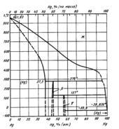 Диаграмма состояния системы серебро – ртуть (Ag-Hg)