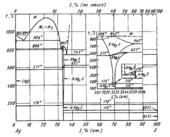 Диаграмма состояния системы серебро – сера (Ag-S)