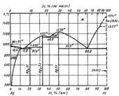 Диаграмма состояния системы серебро – скандий (Ag-Sc)