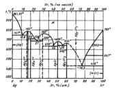 Диаграмма состояния системы серебро – стронций (Ag-Sr)