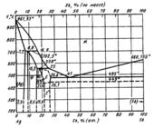 Диаграмма состояния системы серебро – сурьма (Ag-Sb)