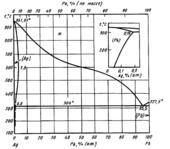 Диаграмма состояния системы серебро – свинец (Ag-Pb)