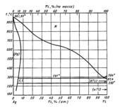 Диаграмма состояния системы серебро – таллий (Ag-Tl)