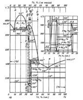 Диаграмма состояния системы серебро – теллур (Ag-Te)