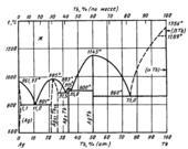 Диаграмма состояния системы серебро – тербий (Ag-Tb)