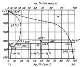 Диаграмма состояния системы серебро – титан (Ag-Ti)
