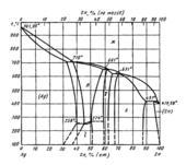 Диаграмма состояния системы серебро – цинк (Ag-Zn)
