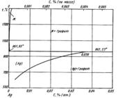 Диаграмма состояния системы серебро – углерод (Ag-C)