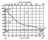 Диаграмма состояния системы серебро – висмут (Ag-Bi)