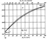 Диаграмма состояния системы серебро – золото (Ag-Au)