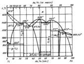Диаграмма состояния системы золото – титан (Au-Ti)