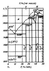 Диаграмма состояния системы титан – фосфор (Ti-P)