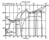 Диаграмма состояния системы титан – иридий (Ti-Ir)