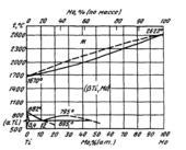 Диаграмма состояния системы титан – молибден (Ti-Mo)