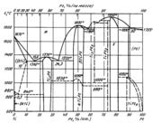 Диаграмма состояния системы титан – платина (Ti-Pt)