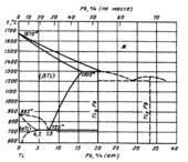 Диаграмма состояния системы титан – свинец (Ti-Pb)