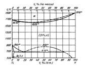 Диаграмма состояния системы титан – ванадий (Ti-V)