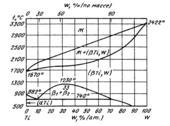 Диаграмма состояния системы титан – вольфрам (Ti-W)