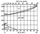 Диаграмма состояния системы титан  – ниобий (Ti-Nb)