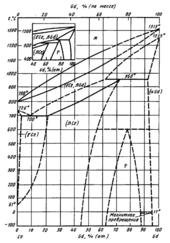 Диаграмма состояния системы церий-гадолиний (Ce-Gd)