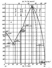 Диаграмма состояния системы церий-галлий (Ce-Ga)