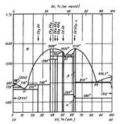 Диаграмма состояния системы церий-германий (Ce-Ge)