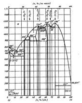 Диаграмма состояния системы церий-индий (Ce-In)