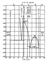 Диаграмма состояния системы церий-кислород (Ce-O)