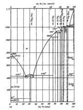 Диаграмма состояния системы церий-кобальт (Ce-Co)
