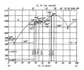 Диаграмма состояния системы церий-кремний (Ce-Si)
