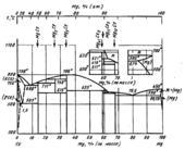 Диаграмма состояния системы церий-магний (Ce-Mg)
