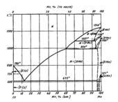 Диаграмма состояния системы церий-марганец (Ce-Mn)