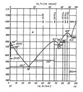 Диаграмма состояния системы церий-медь (Ce-Cu)