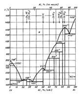 Диаграмма состояния системы церий-никель (Ce-Ni)