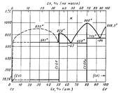 Диаграмма состояния системы цезий-германий (Cs-Ge)