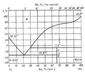 Диаграмма состояния системы цезий-натрий (Cs-Na)