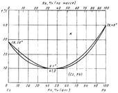 Диаграмма состояния системы цезий-рубидий (Cs-Rb)