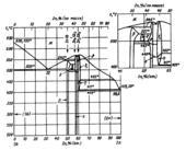 Диаграмма состояния системы цинк  – сурьма (Zn-Sb)