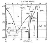 Диаграмма состояния системы углерод-хром (C-Cr)
