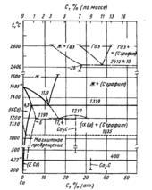 Диаграмма состояния системы углерод-кобальт (C-Co)