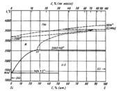 Диаграмма состояния системы углерод-кремний (C-Si)