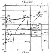 Диаграмма состояния системы углерод-марганец (C-Mn)