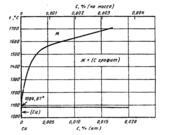 Диаграмма состояния системы углерод-медь (C-Cu)