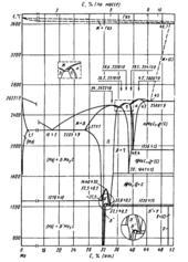 Диаграмма состояния системы углерод-молибден (C-Mo)
