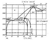 Диаграмма состояния системы углерод-ниобий (C-Nb)
