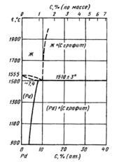 Диаграмма состояния системы углерод-палладий (C-Pd)