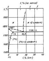Диаграмма состояния системы углерод-платина (C-Pt)