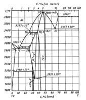 Диаграмма состояния системы углерод-тантал (C-Ta)