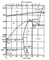 Диаграмма состояния системы углерод-титан (C-Ti)