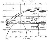 Диаграмма состояния системы углерод-торий (C-Th)